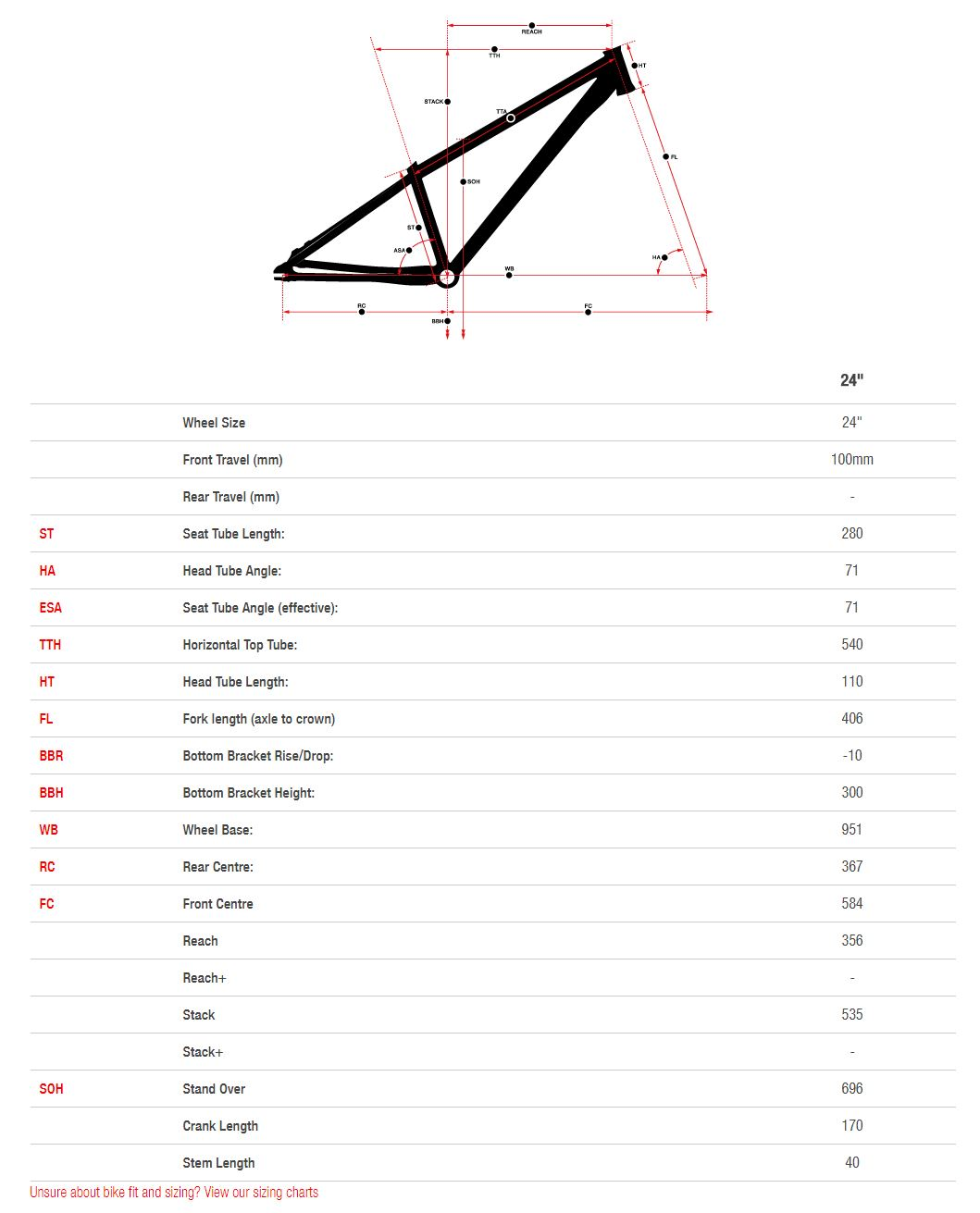 Norco Ryde 24 geometry chart