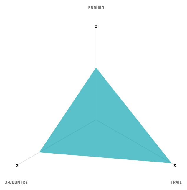 Yeti SB4.5 Radar Graph