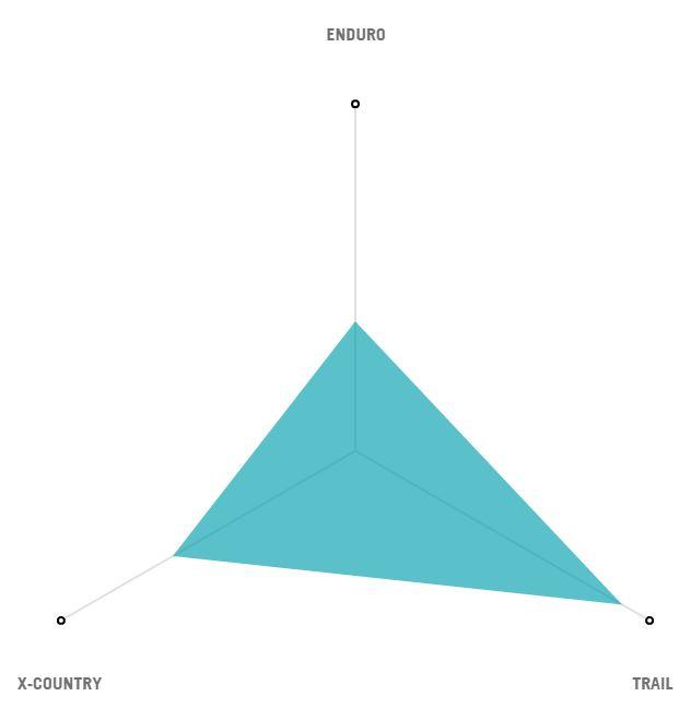 Yeti SB5+ Radar Graph