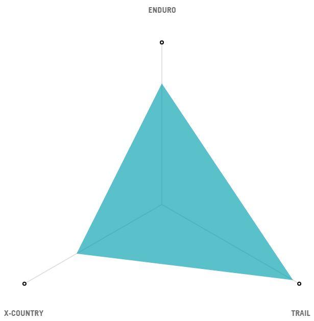 Yeti SB5 Radar Graph