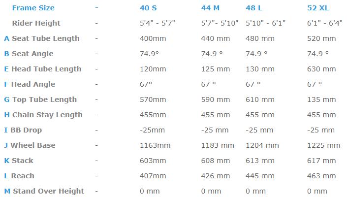 Haibike FullSeven LT geometry chart