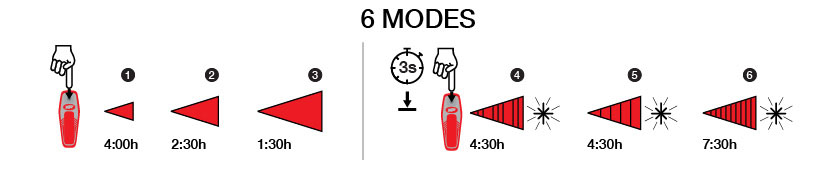 NiteRider Sabre 50 lighting modes