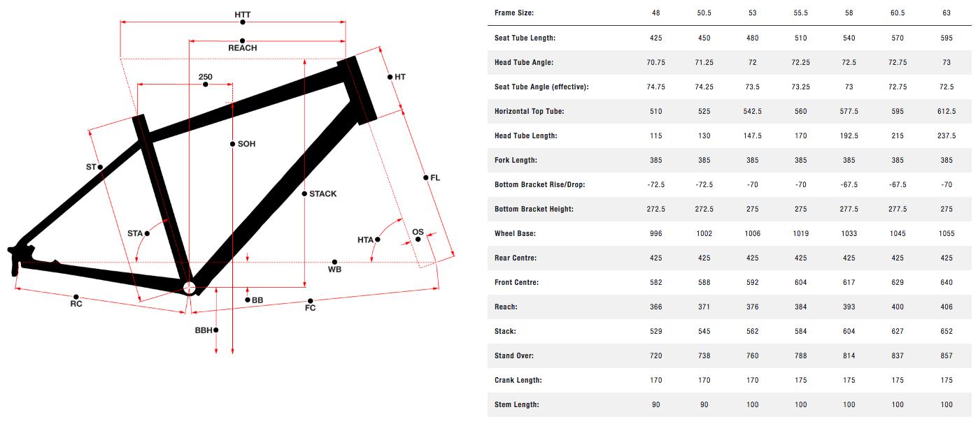 Norco Indie Drop Sora geometry chart