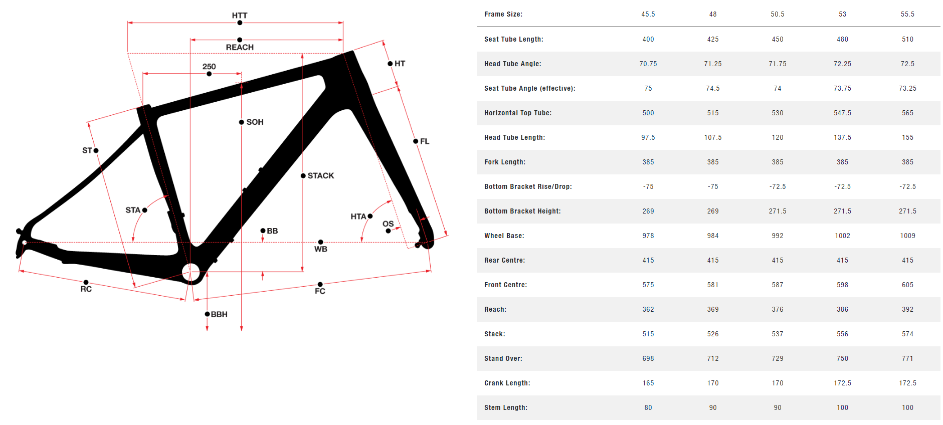 Norco Section A Women's geometry chart