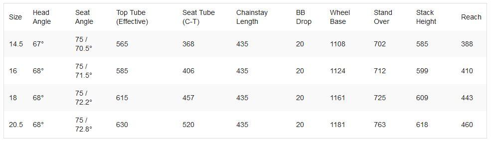 Haro Shift R-Series LT geometry chart