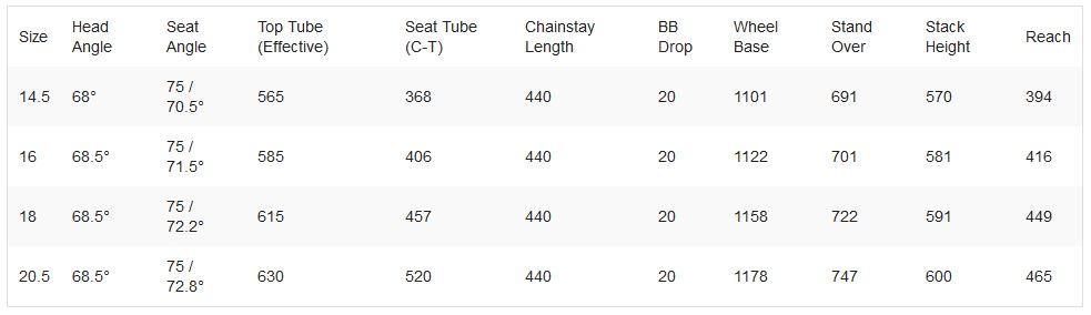 Haro Shift R-Series geometry chart