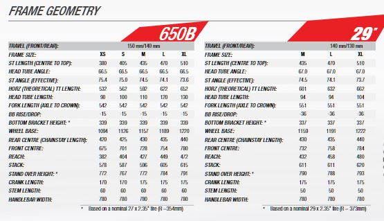 Norco Sight C9.3 geometry chart