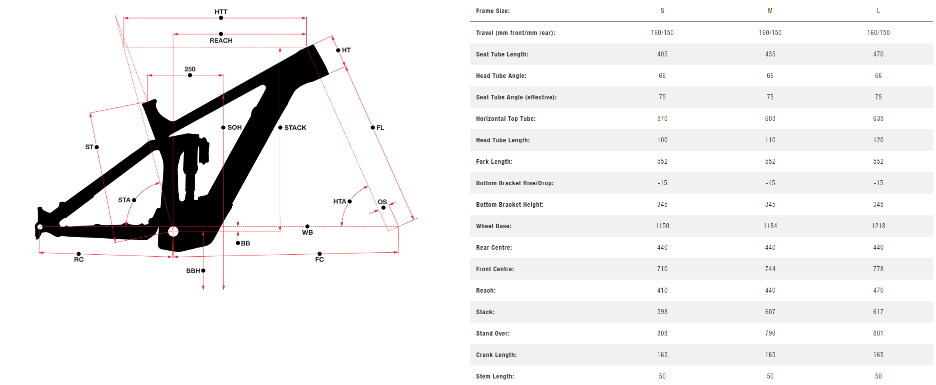 Norco Sight VLT geometry chart