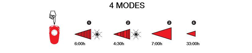 NiteRider Solas 150 modes