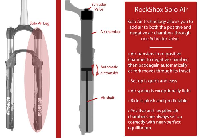 RockShox Solo Air
