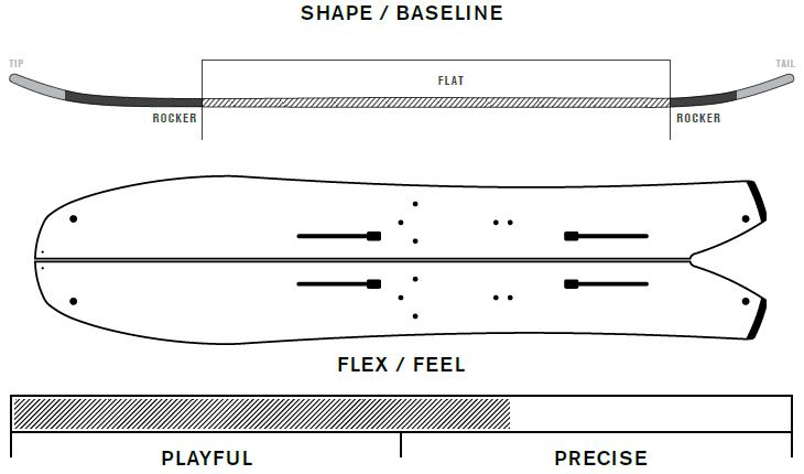 K2 Splitbean Profile