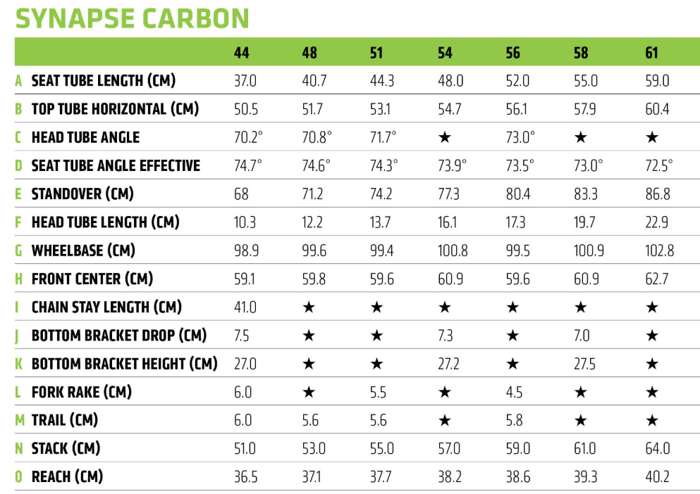 Cannondale Synapse Carbon Disc geometry chart
