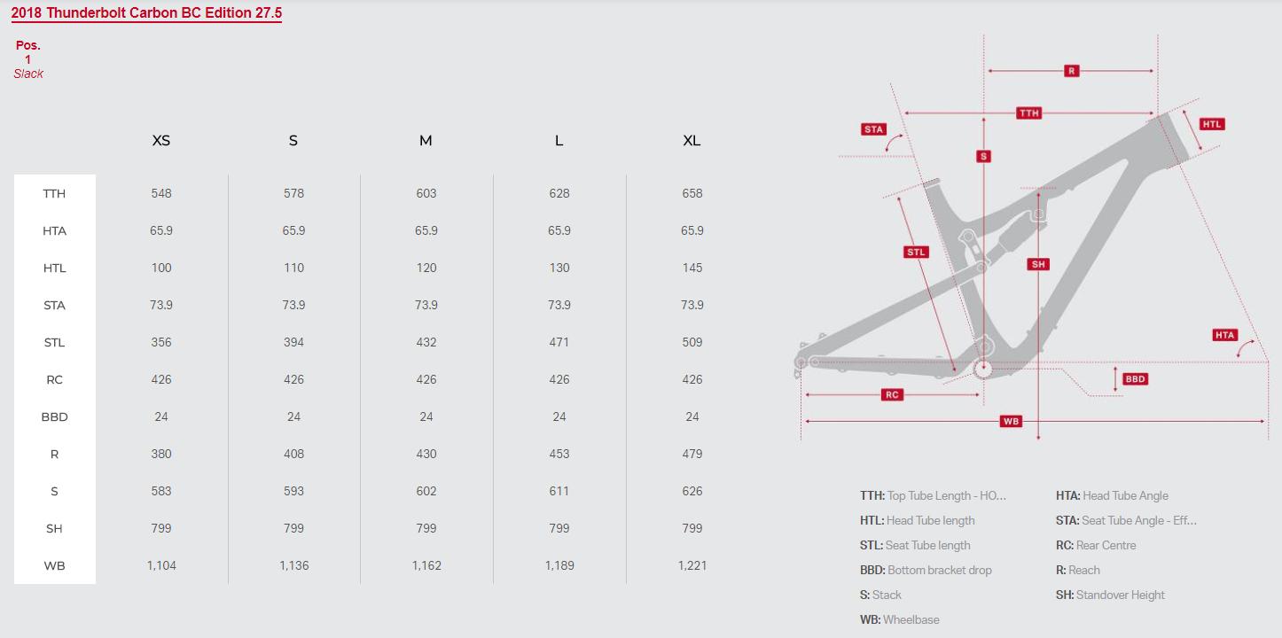 Rocky Mountain Thunderbolt geometry chart