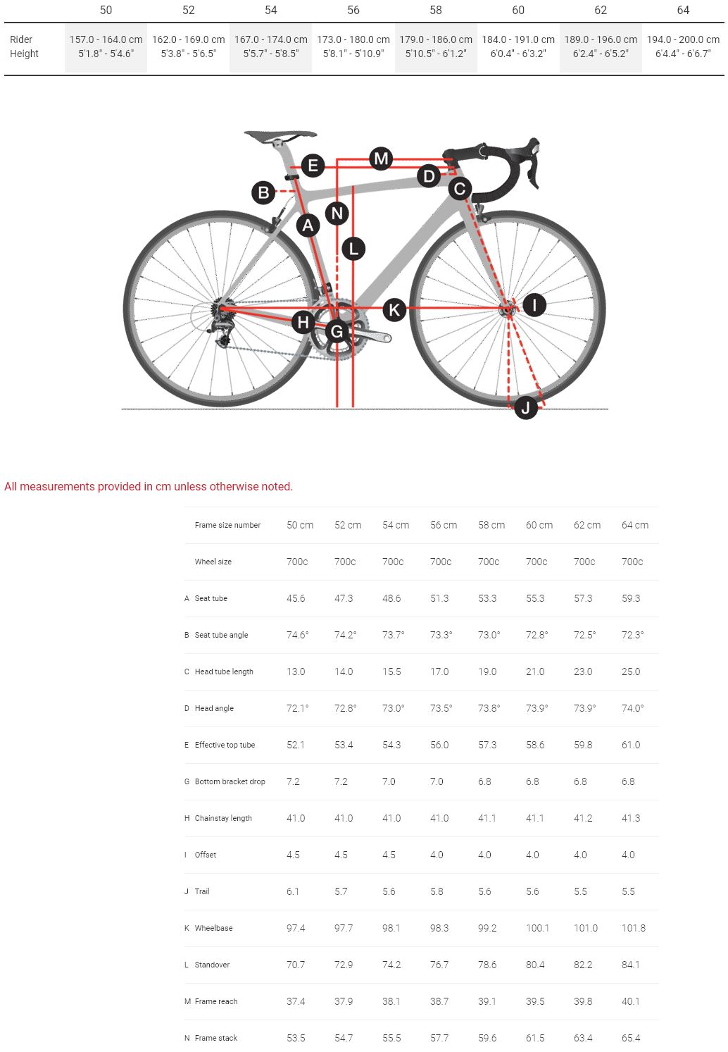 Trek Emonda Geometry Chart