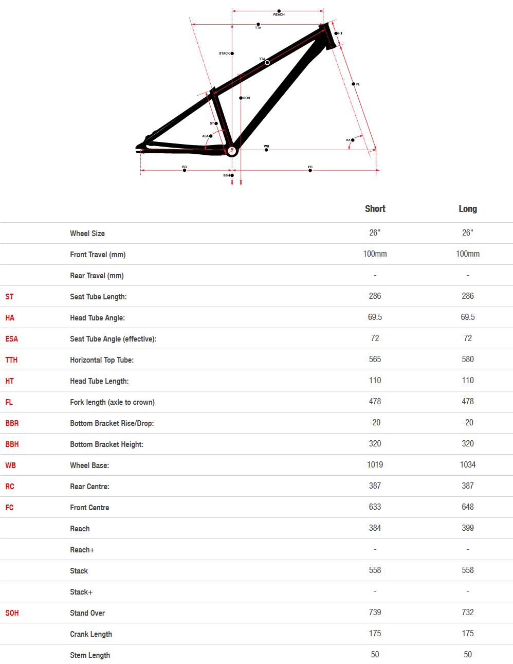 Norco Two50 geometry chart