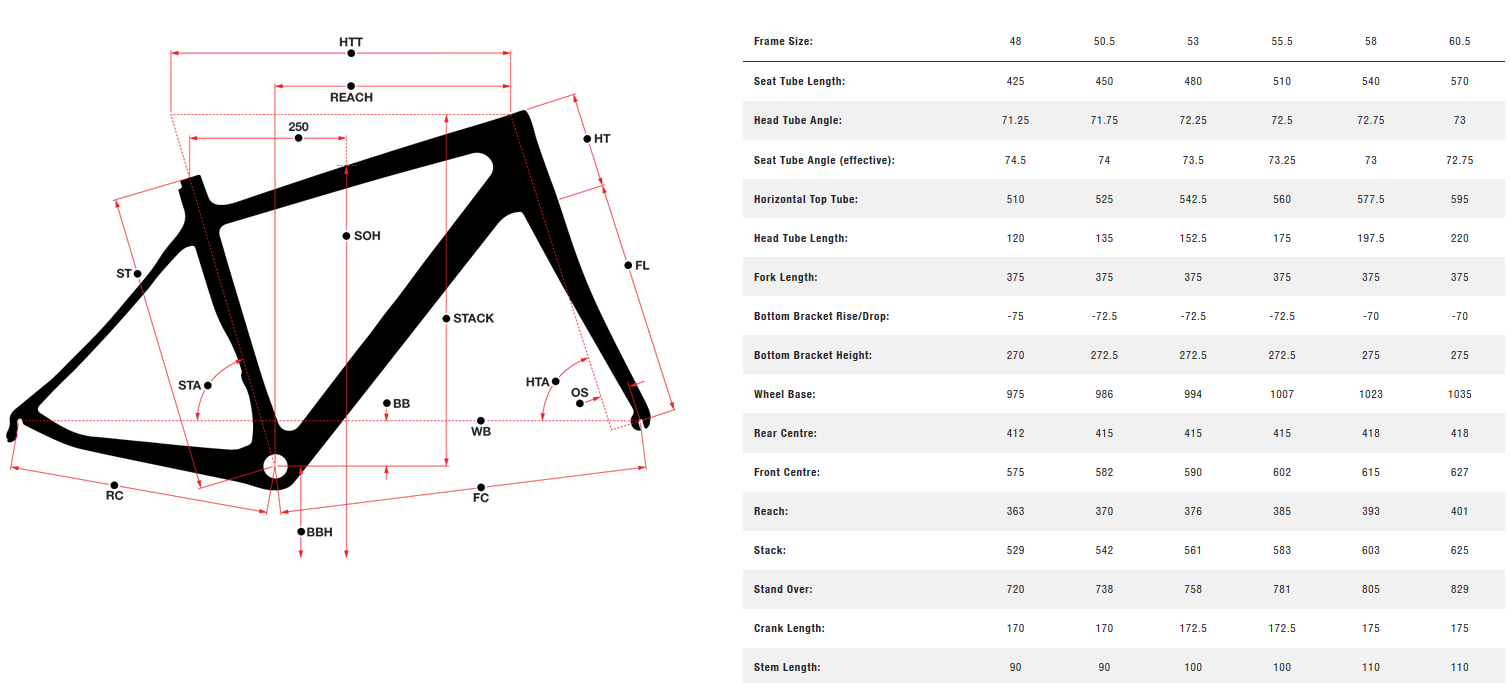 Norco Valence Aluminum geometry chart
