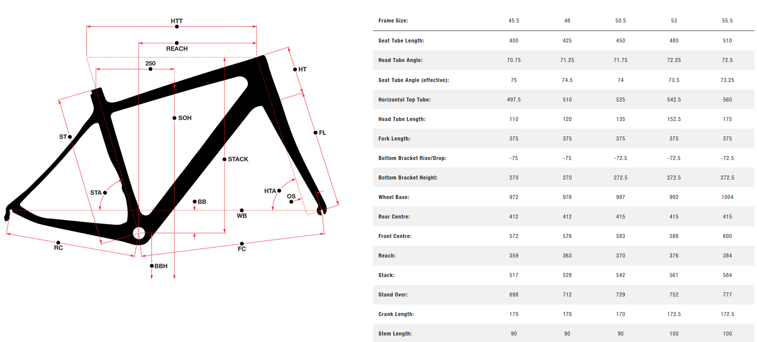 Norco Valence Carbon Women's geometry chart