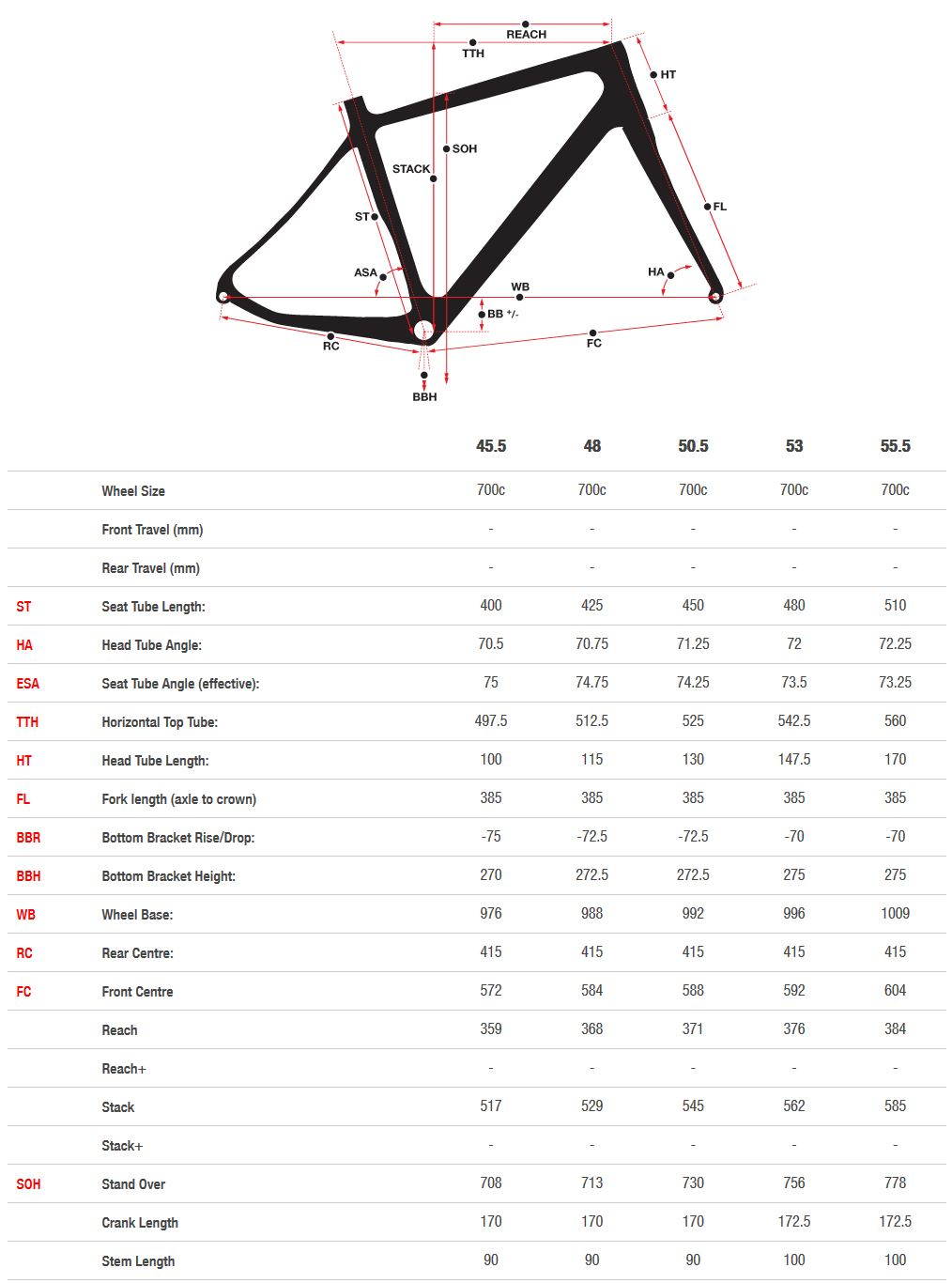 Norco Valence Women's geometry chart