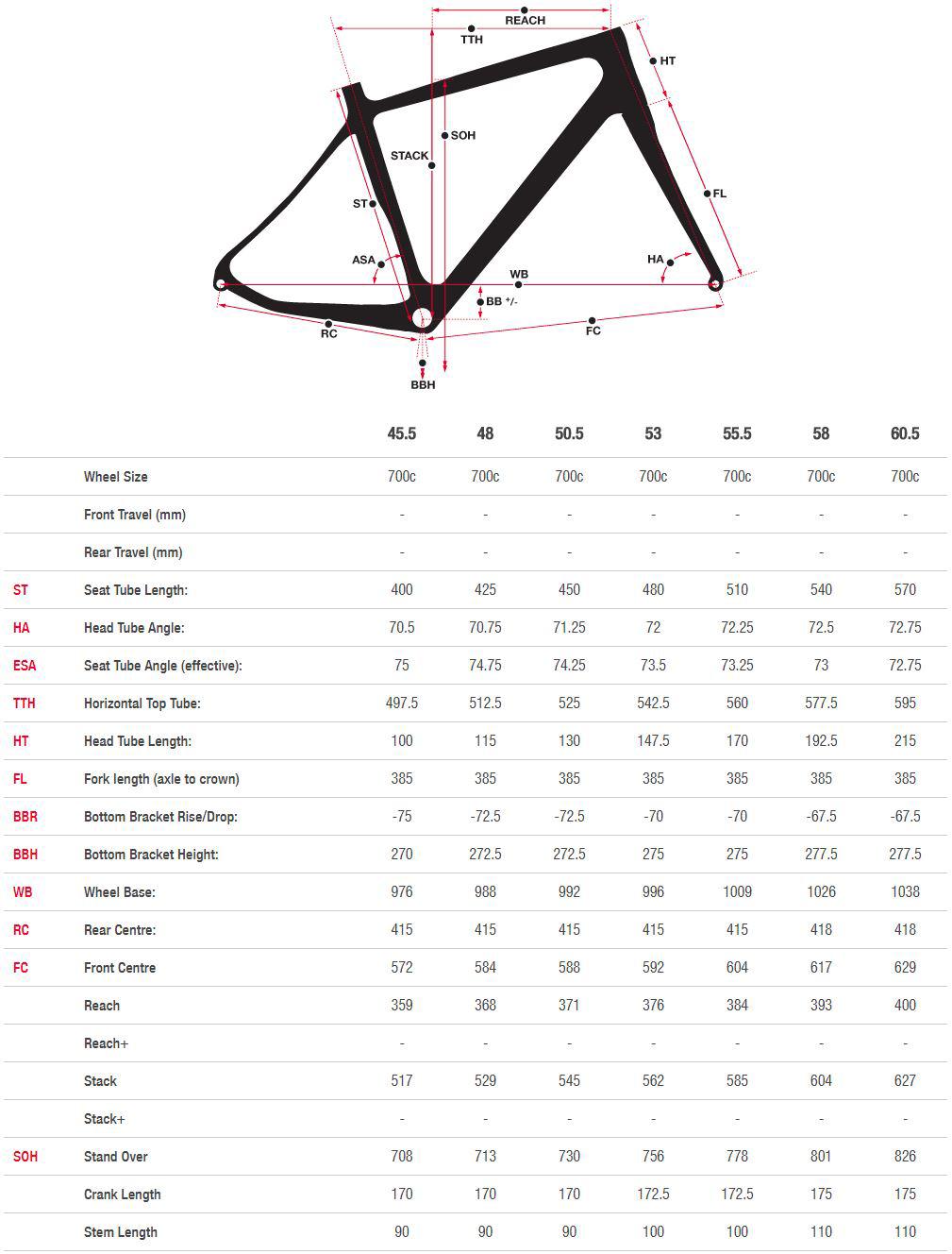 Valence Disc C geometry chart