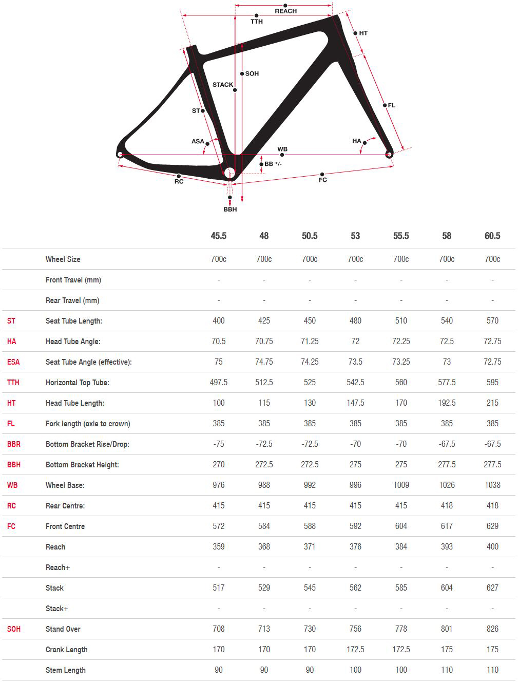Norco Valence Disc geometry chart