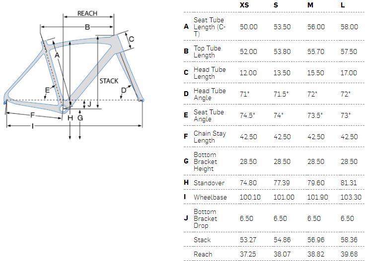 Pivot Vault geometry chart