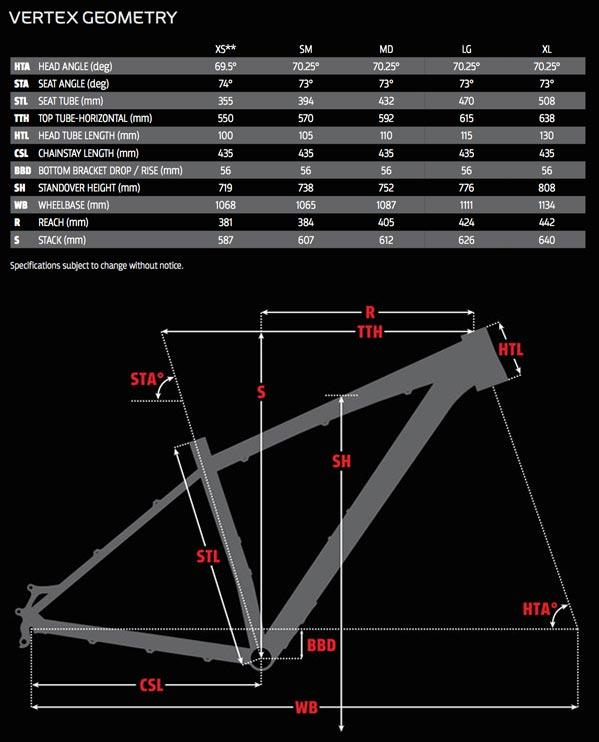 Rocky Mountain Vertex geometry chart
