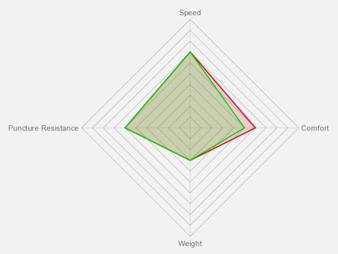 Adventure Trail Tire Benefit Graph