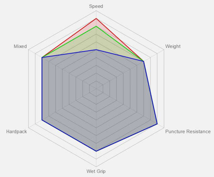 Vittoria Barzo Benefit Graph