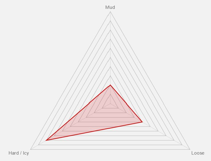 Vittoria Cross EVO XN Tire Benefit Graph