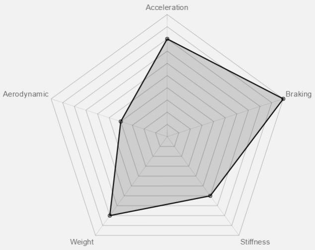 Vittoria Elusion Nero Wheelset Benefit Graph