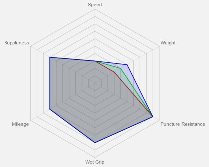 Vittoria Juniores Benefit Graph