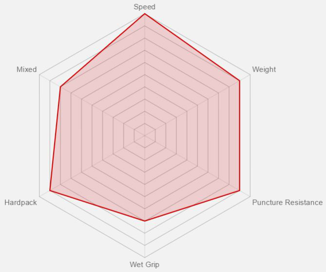 Vittoria Mezcal Benefit Graph