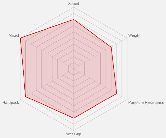 Vittoria Morsa Benefit Graph