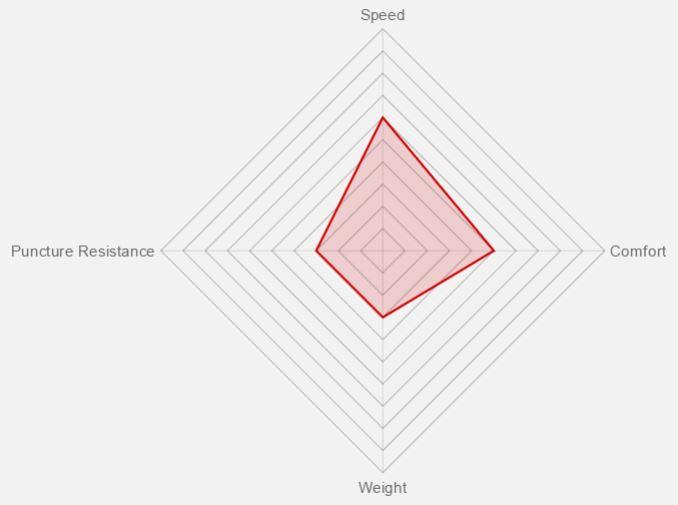 Vittoria Roadster Benefit Graph