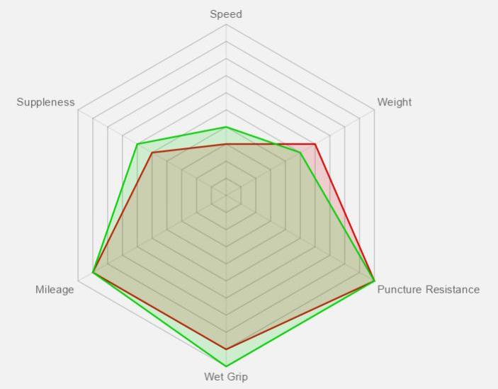 Rubino Pro Control Benefit Graph