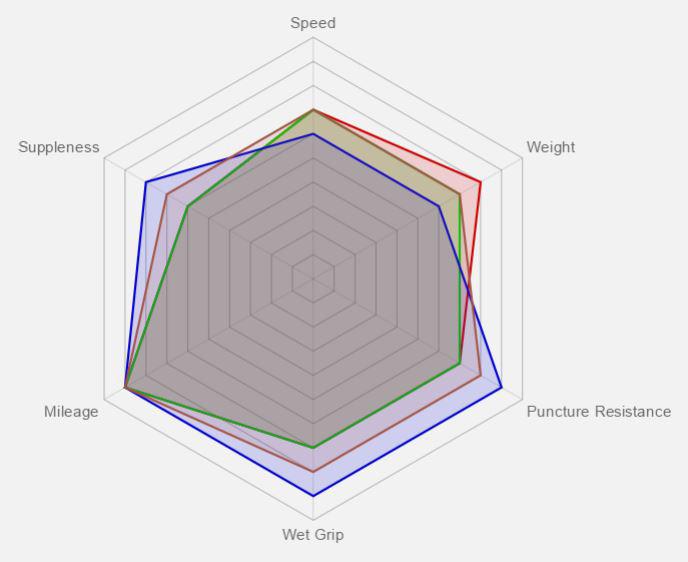 Rubino Pro Tire Benefit Graph