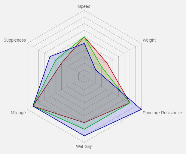 Vittoria Rubino Benefit Graph