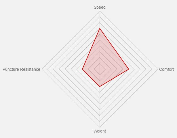 Vittoria Street Runner Benefit Graph