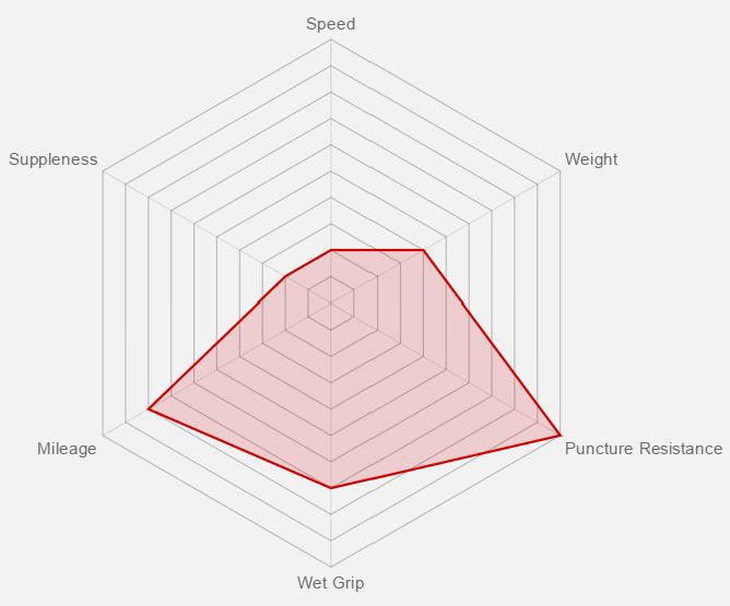 Vittoria Zaffiro Pro Tech Benefit Graph