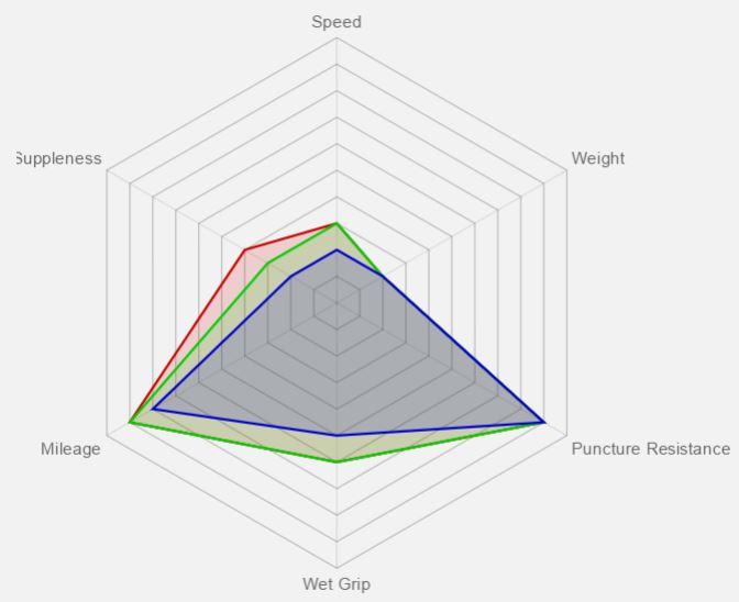 Vittoria Zaffiro Benefit Graph