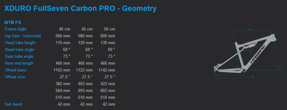 Haibike XDURO FullSeven Carbon Pro geometry chart