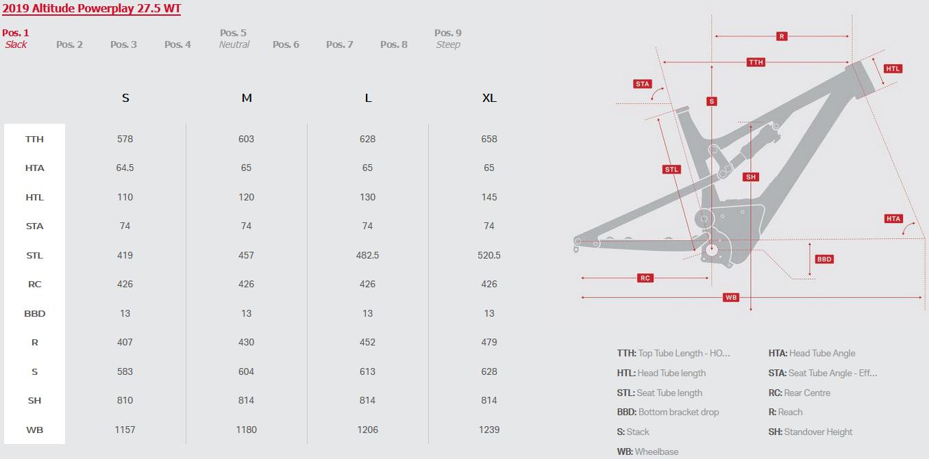 Rocky Mountain Altitude Powerplay geometry chart