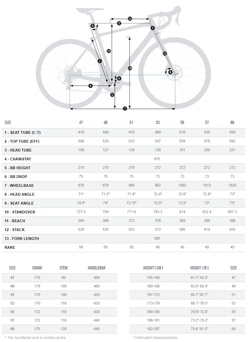 Orbea Avant M10 Team-D geometry chart