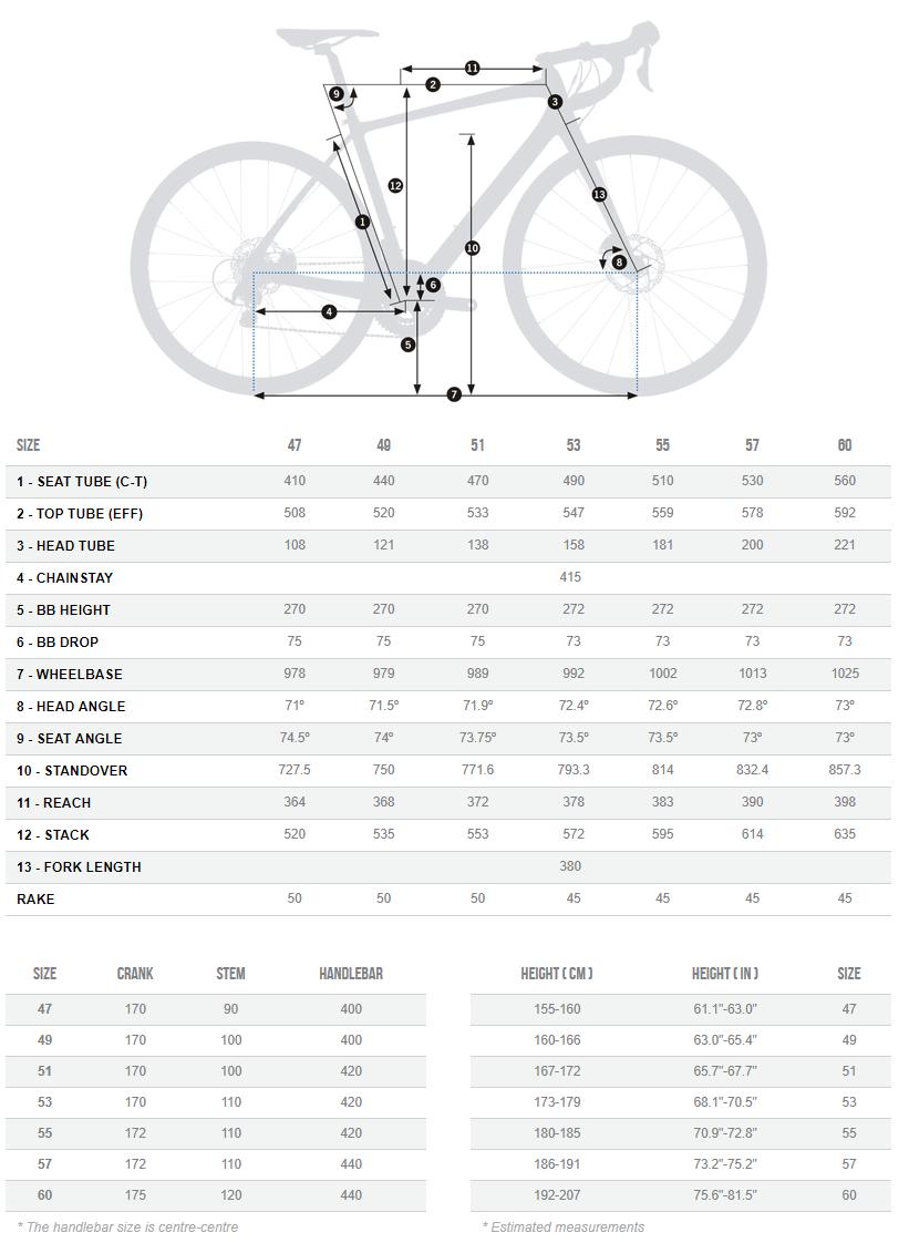 Orbea Avant OMP geometry chart