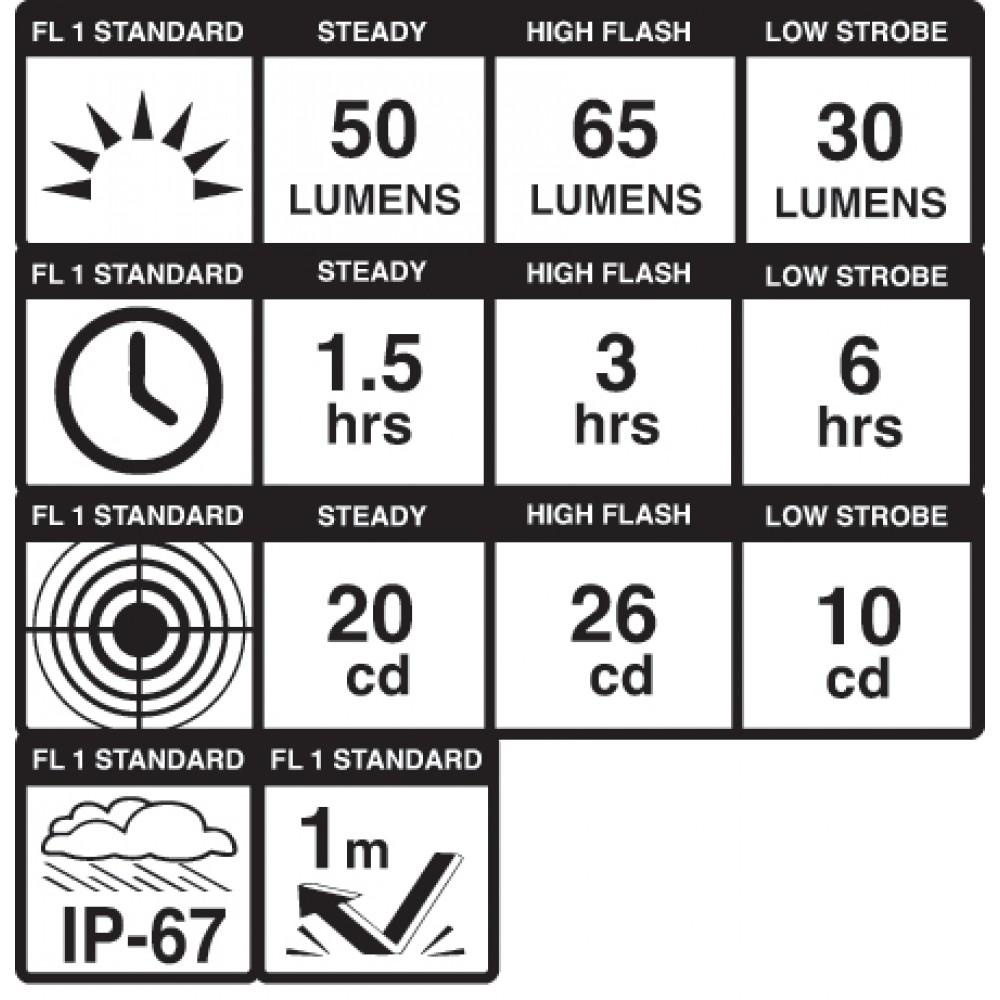 Dayblazer 65 Specs