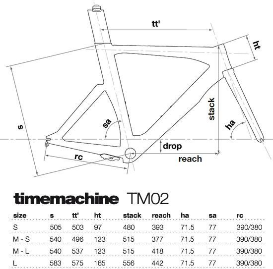 BMC Timemachine Geometry