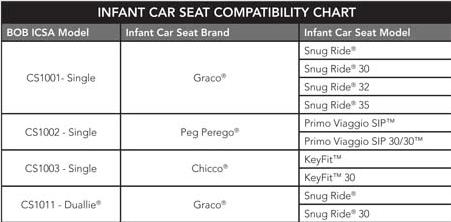 BOB Car Seat Compatibility Chart