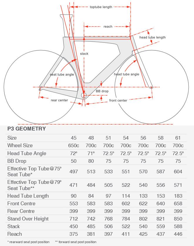 Cervelo P3 geometry