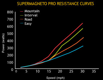 CycleOps' SuperMagneto Pro offers 4 resistance curves.