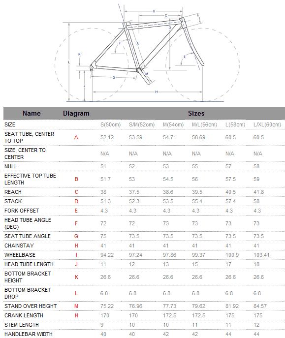 Fuji SST Geometry